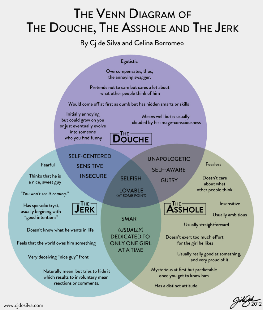 douchebag-venn-diagram